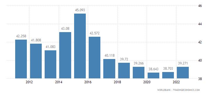 kazakhstan employment to population ratio ages 15 24 total percent wb data