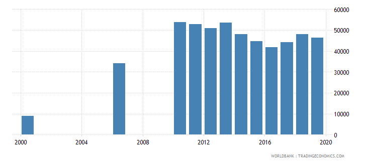 kazakhstan enrolment in post secondary non tertiary education private institutions female number wb data