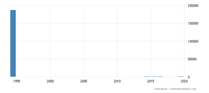kazakhstan enrolment in primary education grade unspecified both sexes number wb data