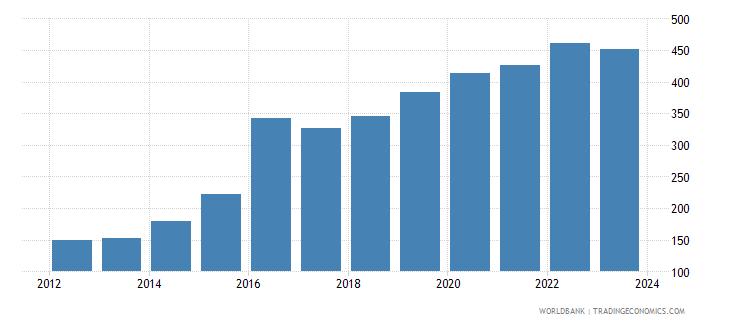 kazakhstan exchange rate new lcu per usd extended backward period average wb data