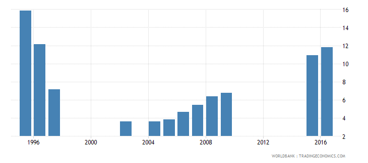 kazakhstan expenditure on pre primary as percent of government expenditure on education percent wb data