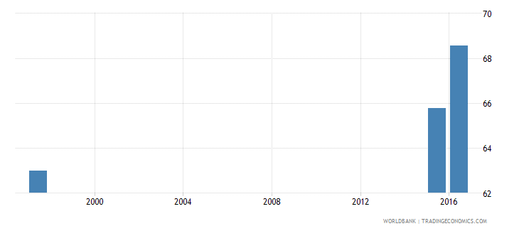 kazakhstan expenditure on secondary as percent of government expenditure on education percent wb data