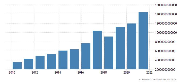 kazakhstan expense current lcu wb data