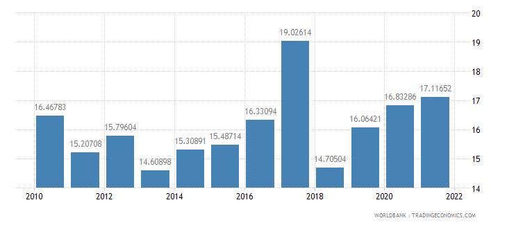kazakhstan expense percent of gdp wb data