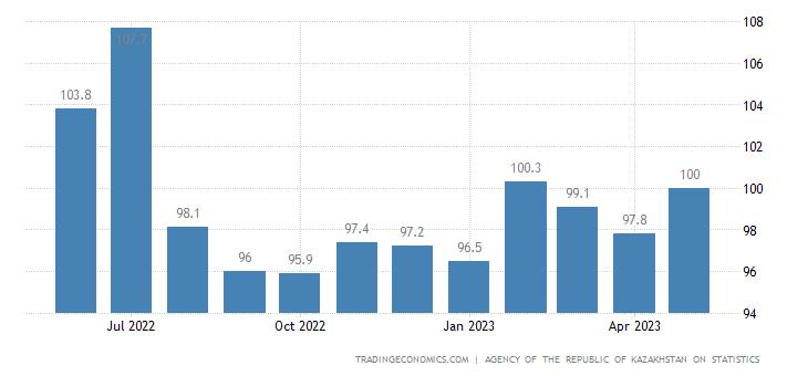 Kazakhstan Export Prices