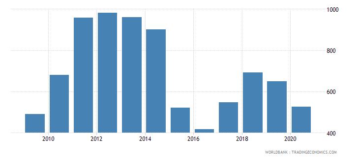 kazakhstan export value index 2000  100 wb data