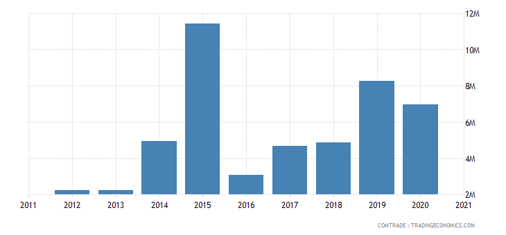 kazakhstan exports afghanistan fertilizers
