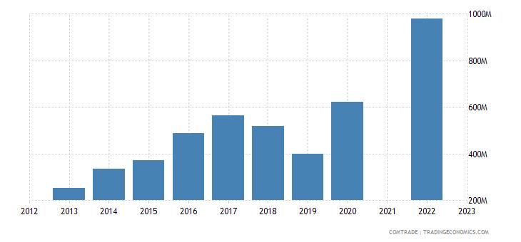 kazakhstan exports afghanistan