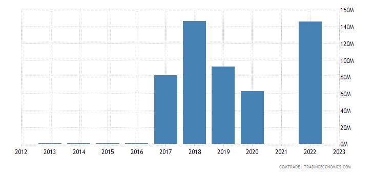 kazakhstan exports algeria