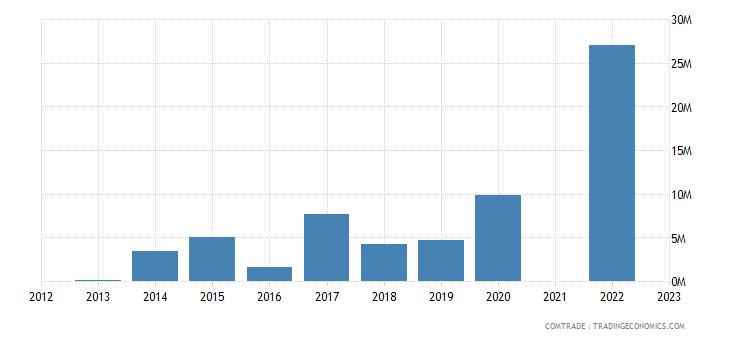 kazakhstan exports argentina