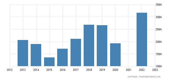 kazakhstan exports articles iron steel