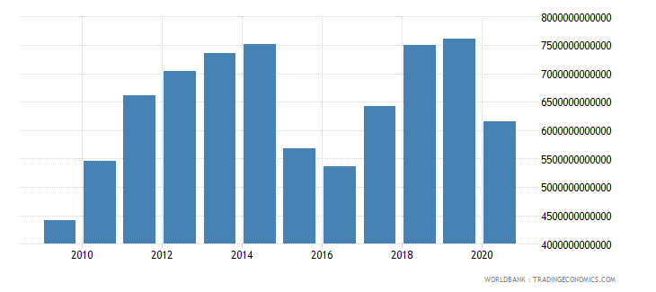 kazakhstan exports as a capacity to import constant lcu wb data