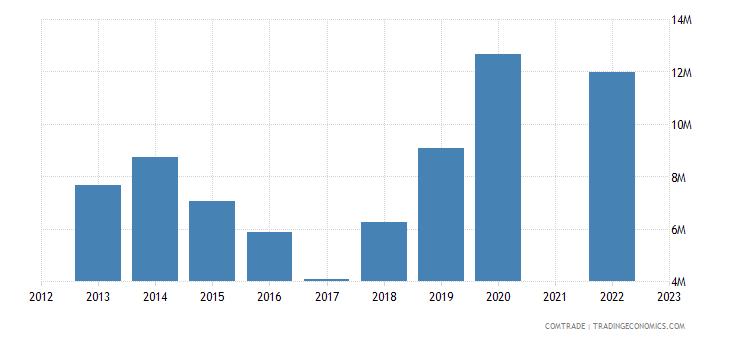 kazakhstan exports australia