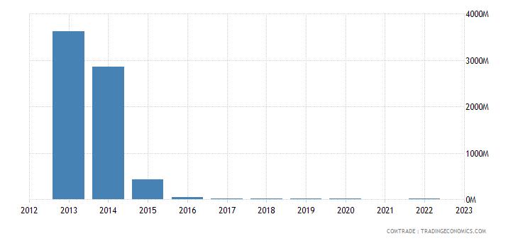 kazakhstan exports austria