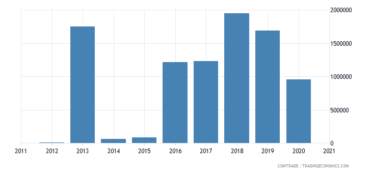 kazakhstan exports bangladesh