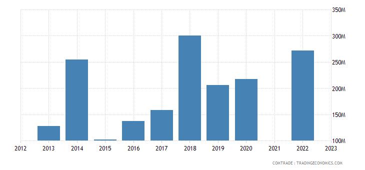 kazakhstan exports belgium