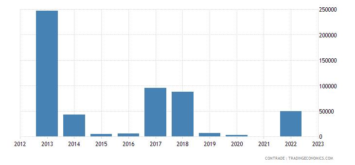 kazakhstan exports bolivia