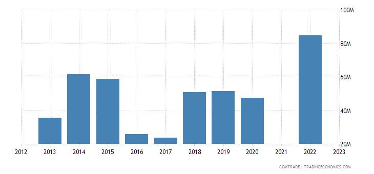 kazakhstan exports brazil