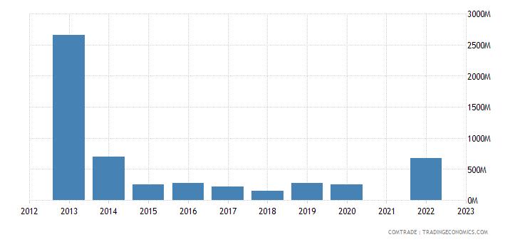 kazakhstan exports canada