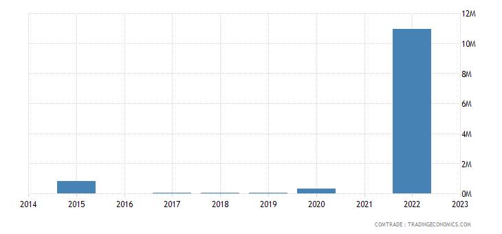kazakhstan exports chile