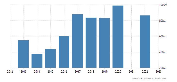kazakhstan exports china iron steel
