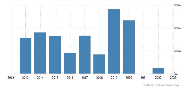 kazakhstan exports china zinc
