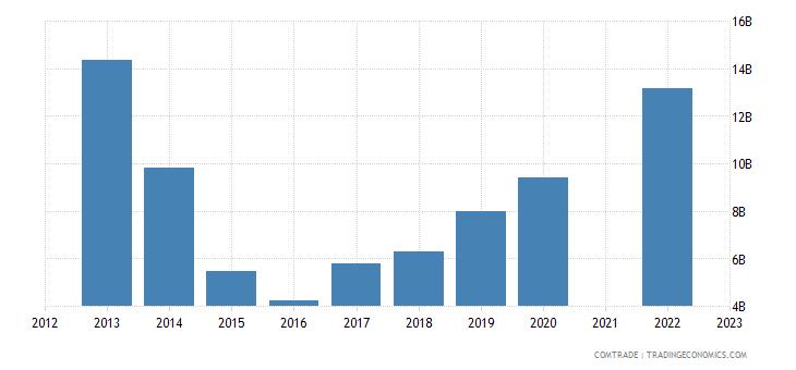 kazakhstan exports china
