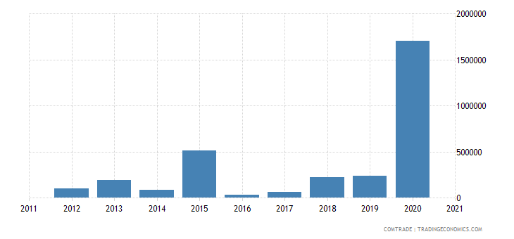 kazakhstan exports colombia