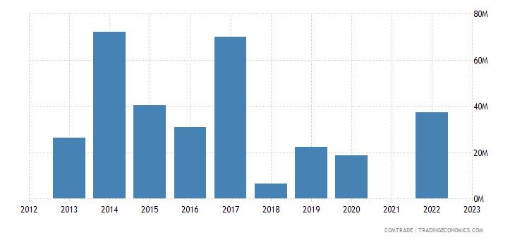 kazakhstan exports denmark