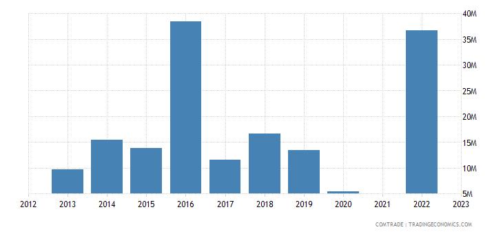 kazakhstan exports egypt