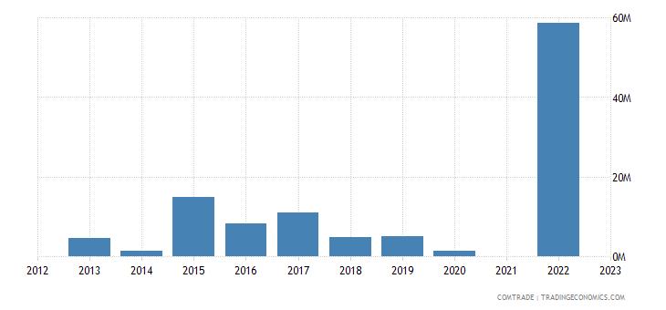kazakhstan exports estonia