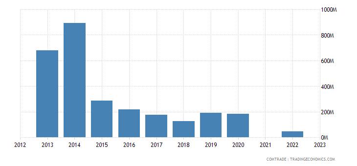 kazakhstan exports finland