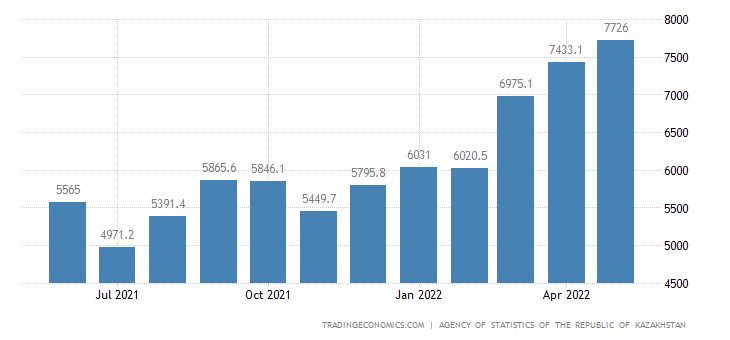 Kazakhstan Exports