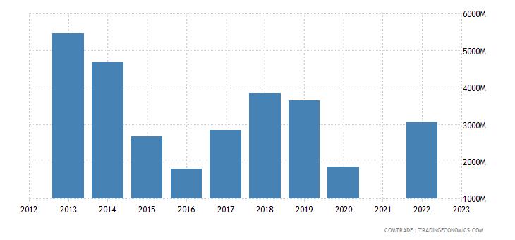 kazakhstan exports france