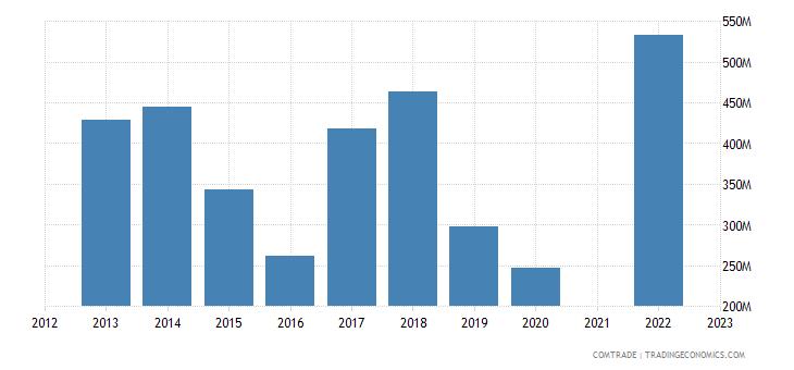 kazakhstan exports germany