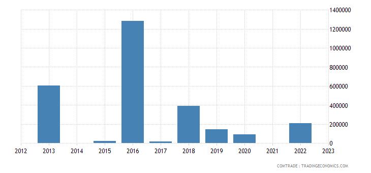 kazakhstan exports ghana