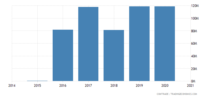 kazakhstan exports greece aluminum