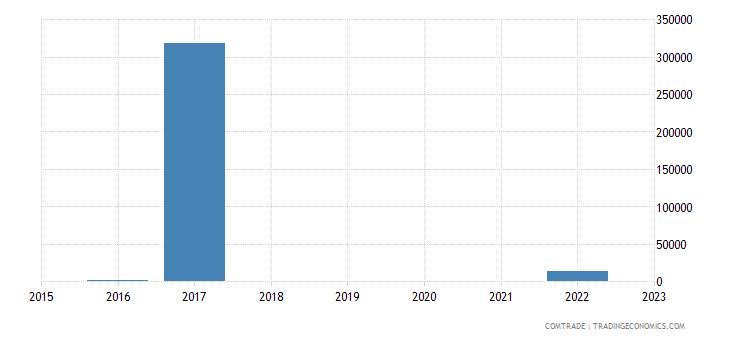 kazakhstan exports greece articles iron steel