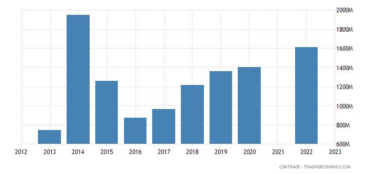 kazakhstan exports greece