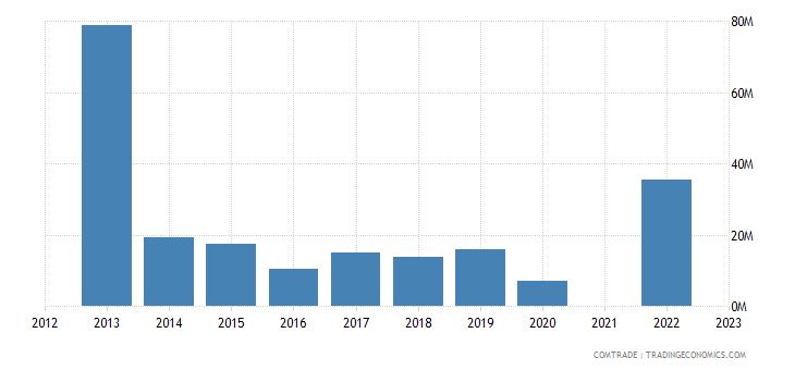 kazakhstan exports hong kong