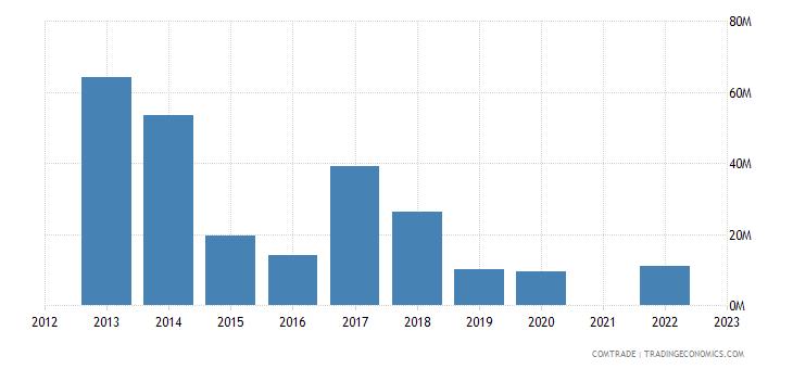 kazakhstan exports hungary