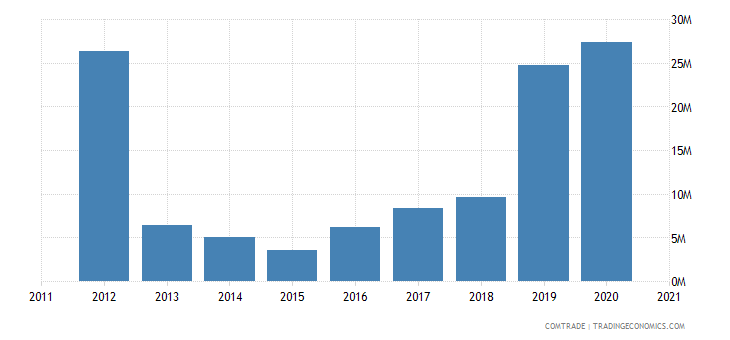 kazakhstan exports india iron steel