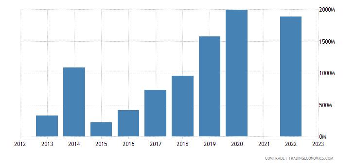 kazakhstan exports india