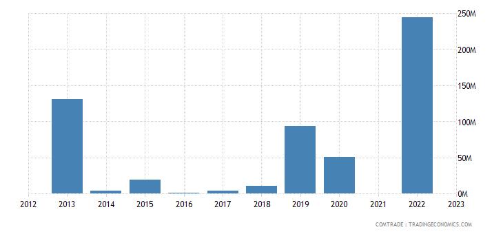 kazakhstan exports indonesia