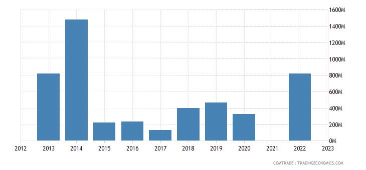 kazakhstan exports israel