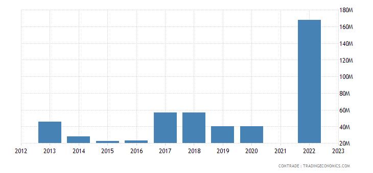 kazakhstan exports italy iron steel