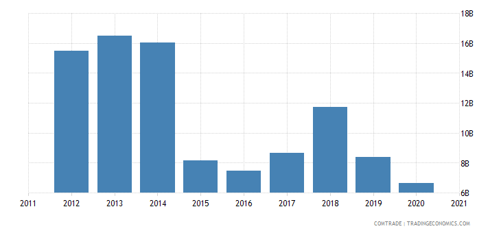 kazakhstan exports italy
