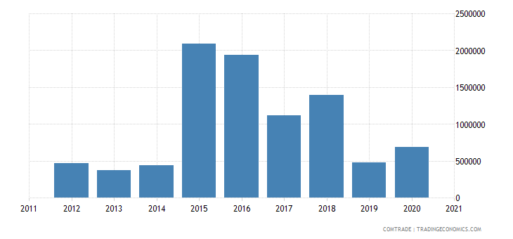 kazakhstan exports japan aluminum