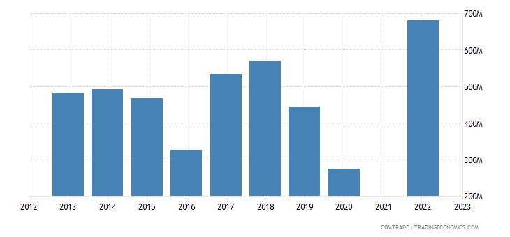 kazakhstan exports japan iron steel