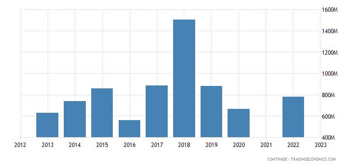 kazakhstan exports japan
